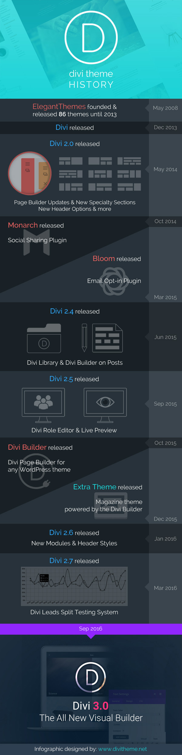 Divi History Infographic by Andrej (http://divitheme.net/)